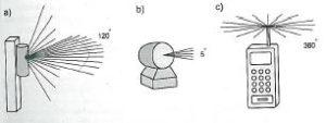 typy anten